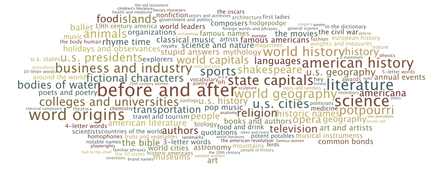 Jeopardy Categories Word Cloud The Simple Logic